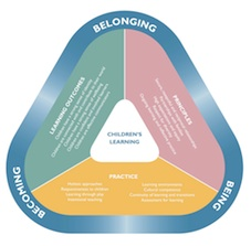 ... : The Early Years Framework (EYLF) for children birth to 5 years